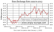 Chart/graph of the value of the euro 1999 to 2013. http://www.enjoy-europe.com/Euro-1999-2013b.jpg