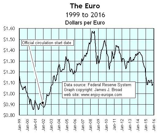 Graph Of The Euro Exchange Rate 1999 To 2017 Data From Us Federal Reserve