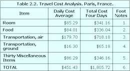 Spreadsheet of cost for four days in Paris.