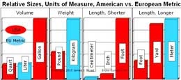 The metric system of weights and measures is used throughout Europe.