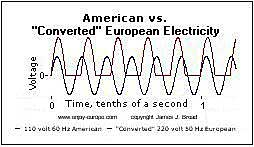 Voltage cycles of American and converted European electricity.