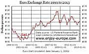Chart/graph of the value of the euro 1999 to 2013. http://www.enjoy-europe.com/home/Euro-1999-2013b-3.jpg