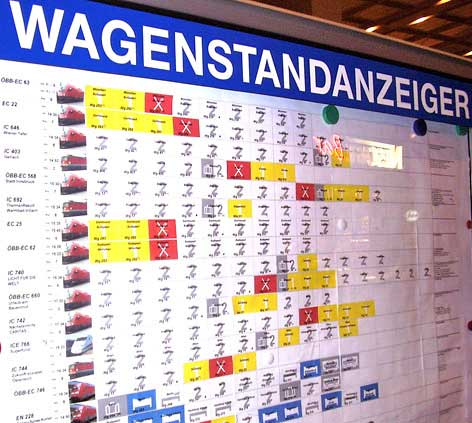 A Wagonstandenzeiger sign indicating where the individual cars of a train will stop at Westbahnhof station in Wien (Vienna) Austria. http://www.enjoy-europe.com/hte/chap17/images/p1090022.jpg