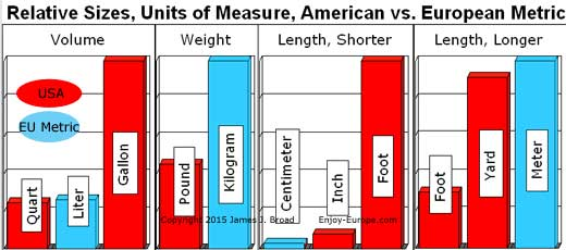 Europe's Metric System: Grams, Meters, Liters, Centigrade. By John ...
