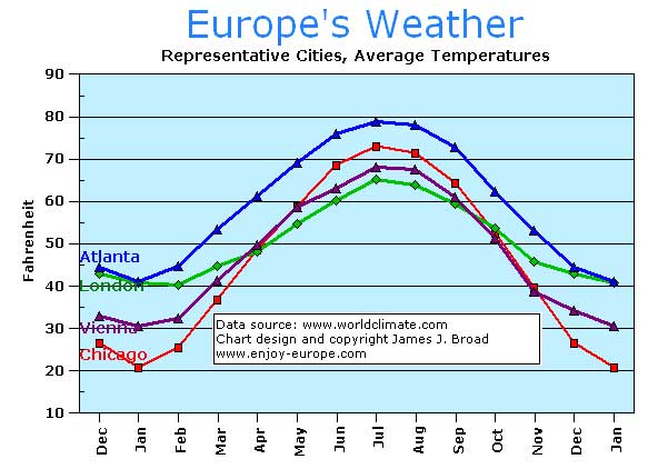 Travel Weather In Europe