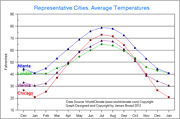 Chart/graph comparing average temperatures in Atlanta, Chicago, Vienna, and London. http://www.enjoy-europe.com/weathergraph-s.jpg
